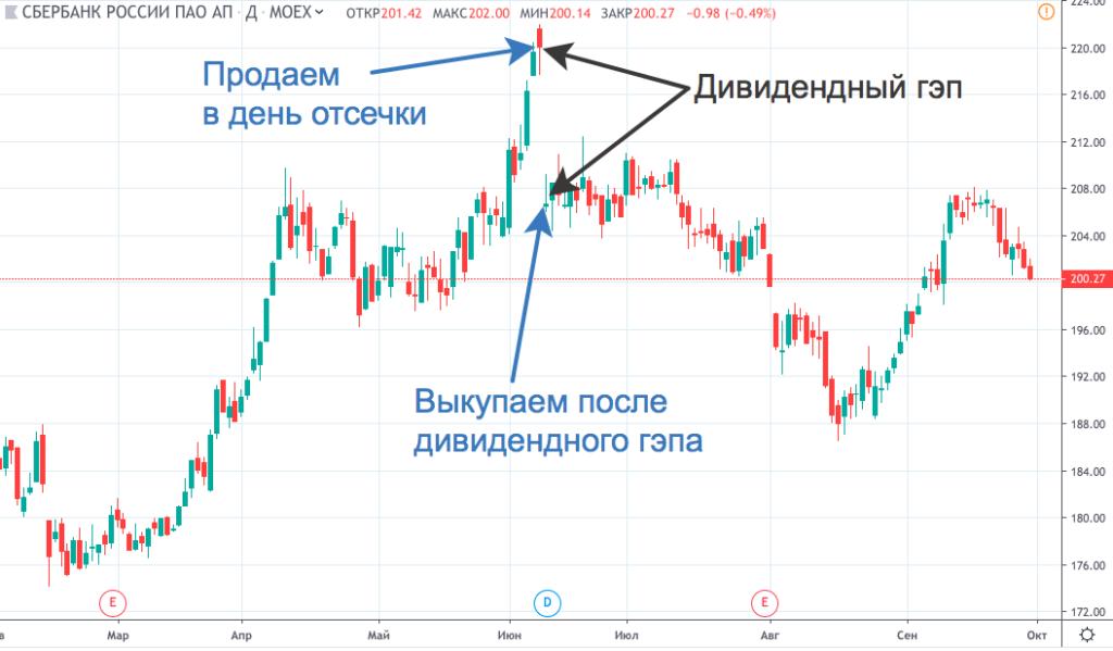 https://apoption.ru/wp-content/uploads/2020/05/dividendnyi-gep-1024x599.png