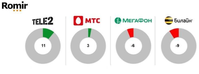 Обзор сектора телекомов на долгосрок.
